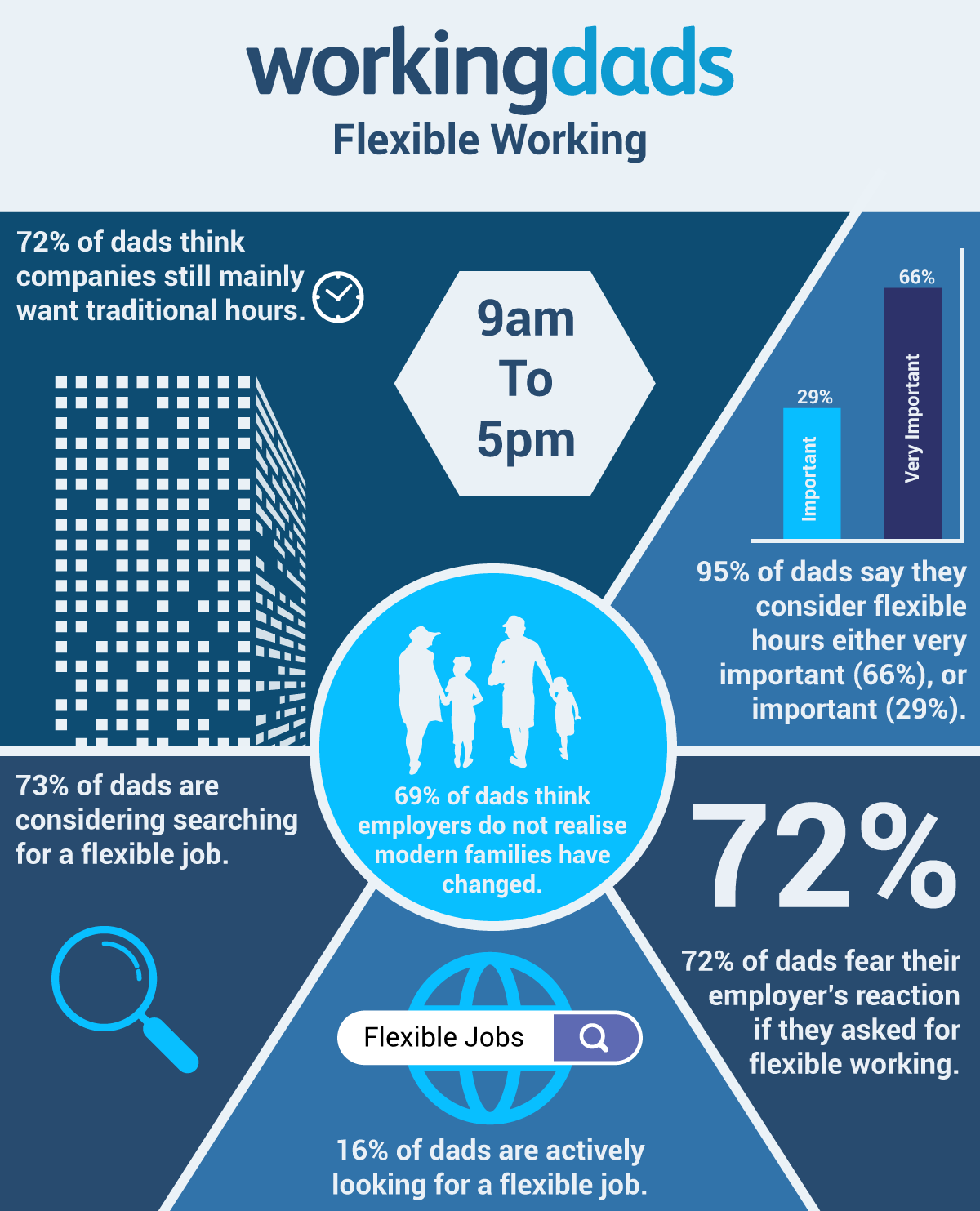 Working Dads 2018 Infographic